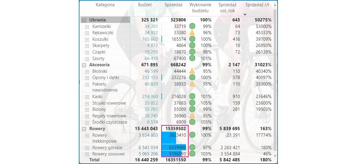 Analiza danych Microsoft Power BI