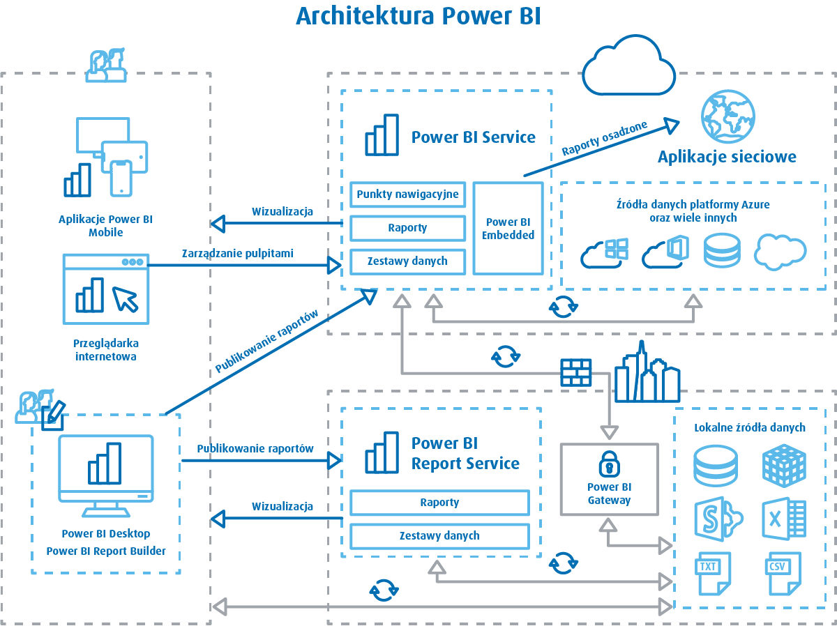 the sql server reporting services