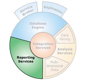 Reporting Services SQLServer komponent