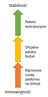 Cykl-wydawniczy-platformy-.NET
