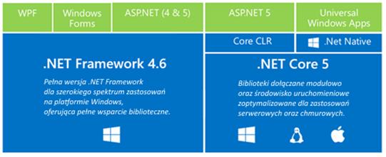 Struktura-.NET-Framework