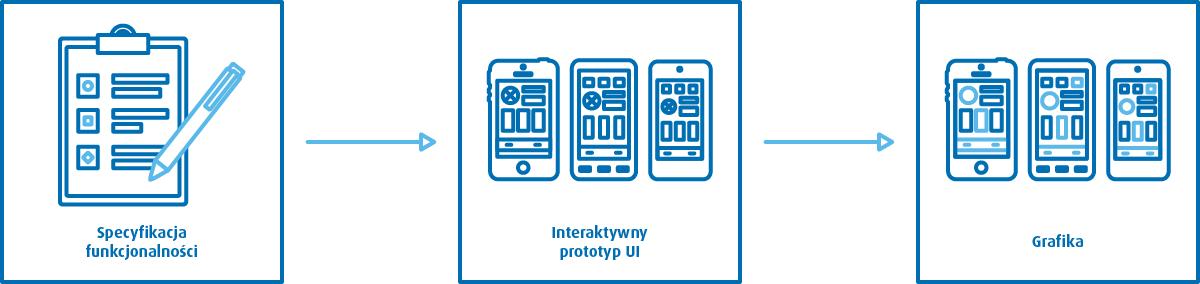Aplikacje-mobilne-etapy-projektu