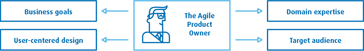 Product owner in the Agile development model