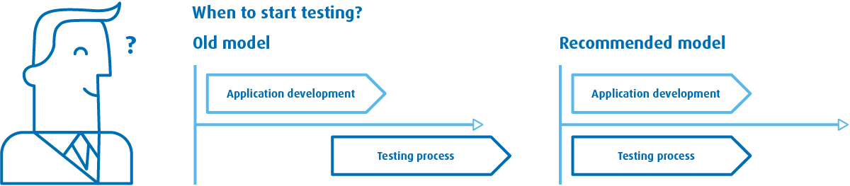 Ongoing mobile testing process