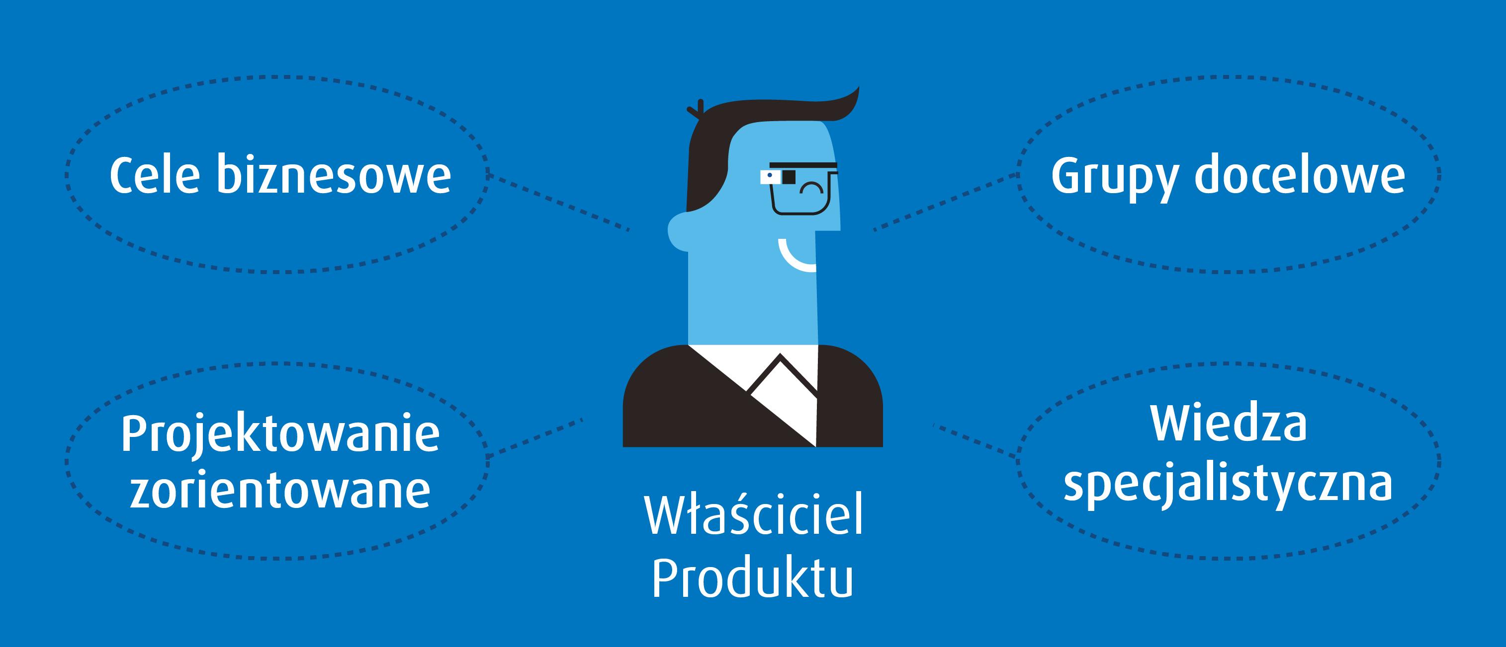 JCommerce-Agile-Wlasciciel-Produktu-Scrum