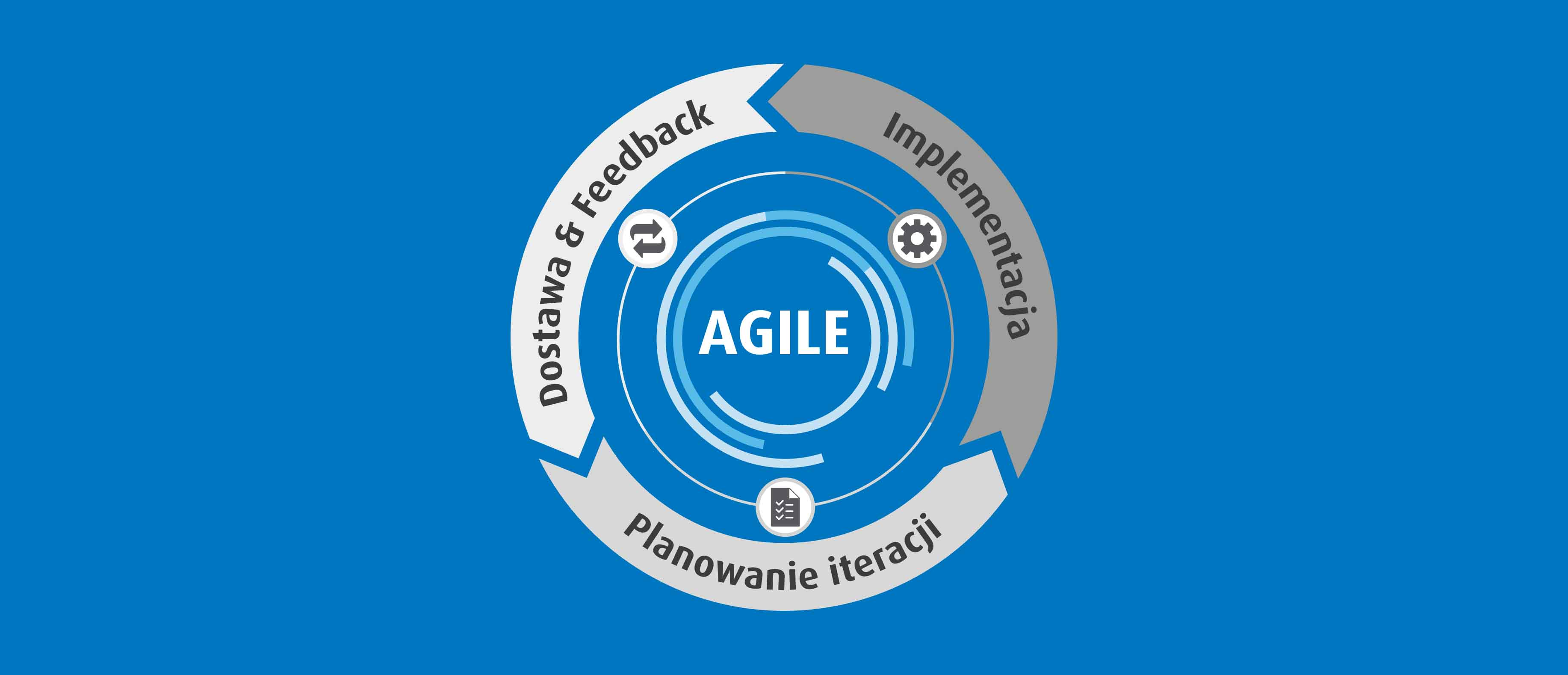 JCommerce-Etapy-Agile-podejscie-zwinne