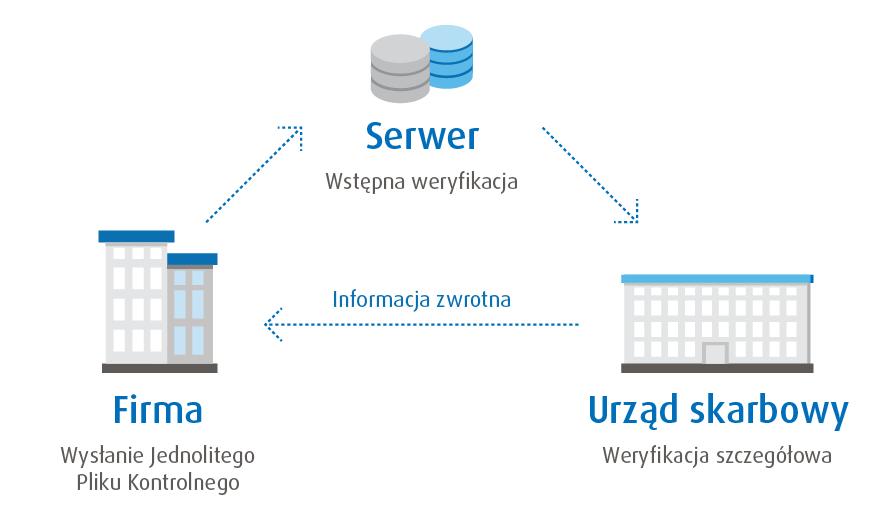 Jednolity Plik Kontrolny Schemat JPro