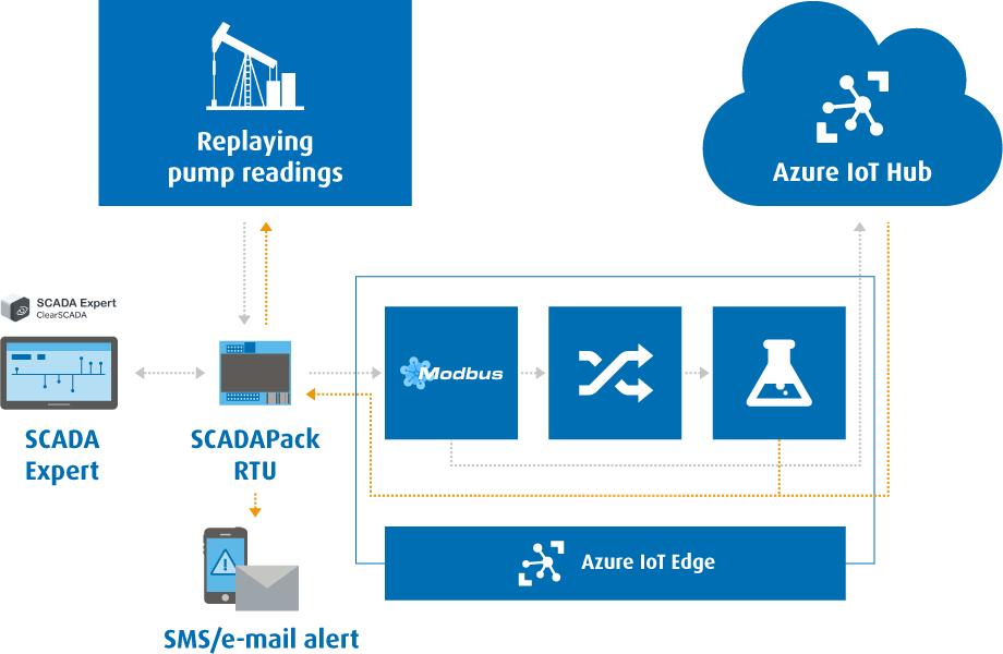 Schemat Azure Machine Learning & Azure IoT