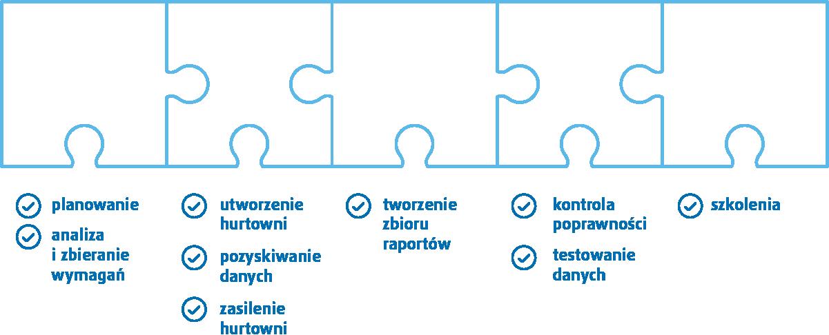Etapy wdrożenia systemu Business Intelligence
