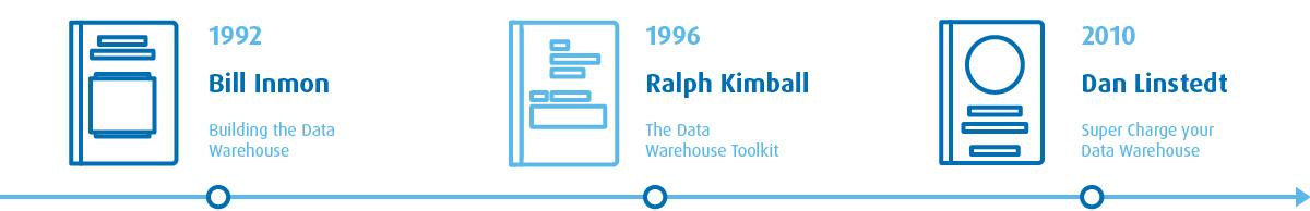 Książki otematyce hurtowni danych