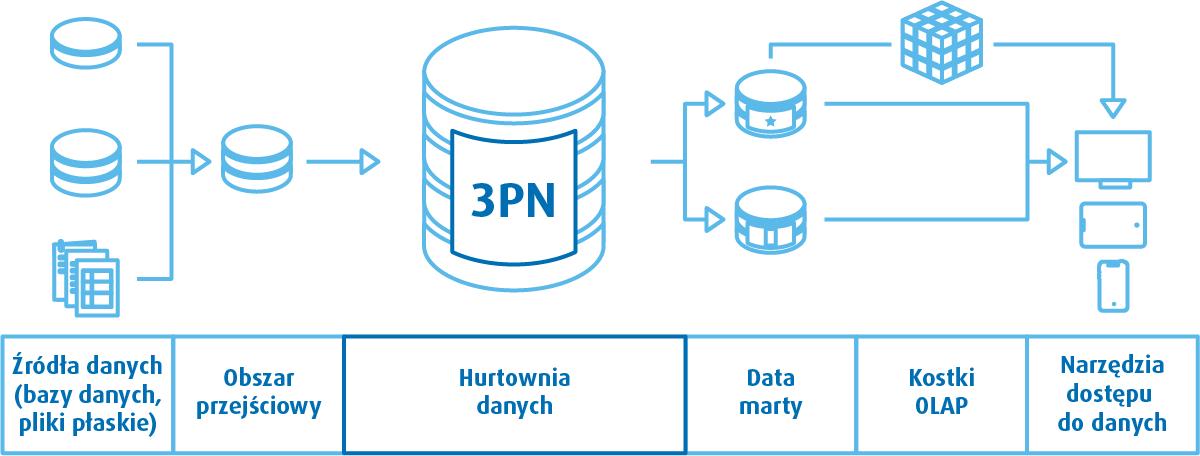 Architektura hurtowni danych - Inmon