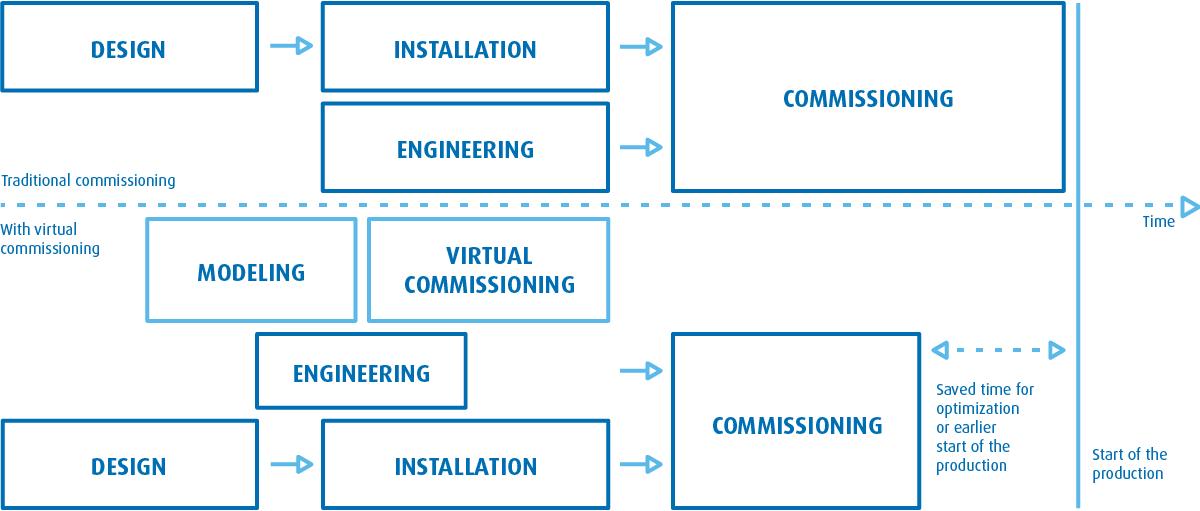 Virtual_Commissioning_1