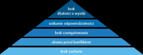 Konflikt w zespole - 5 dysfunkcji pracy zespołowej