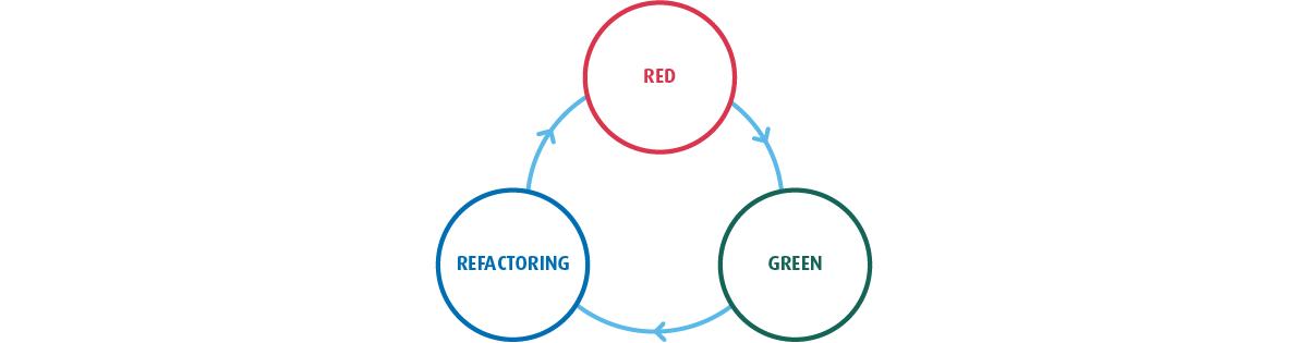 TDD cykl Red Green Refactor
