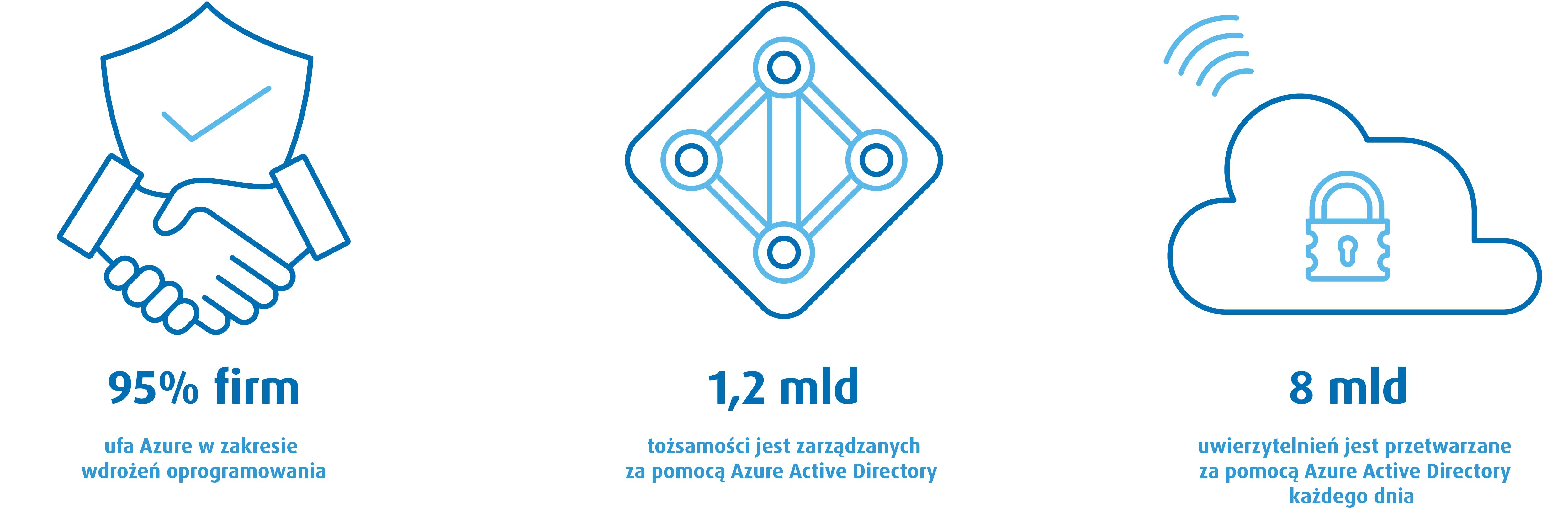 System ERP naplatformie Azure