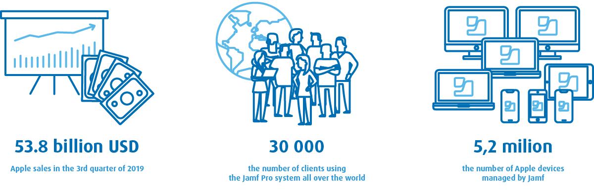 Jamf Pro statistics