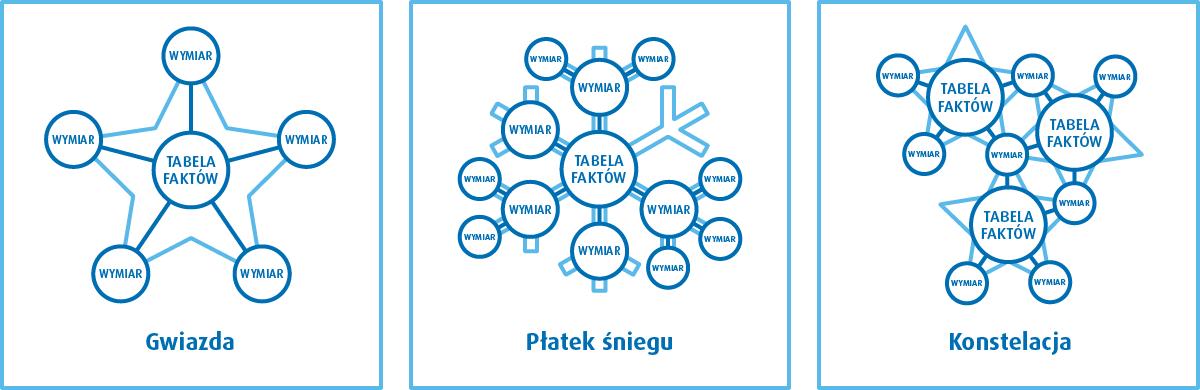 Hurtownia danych - schematy