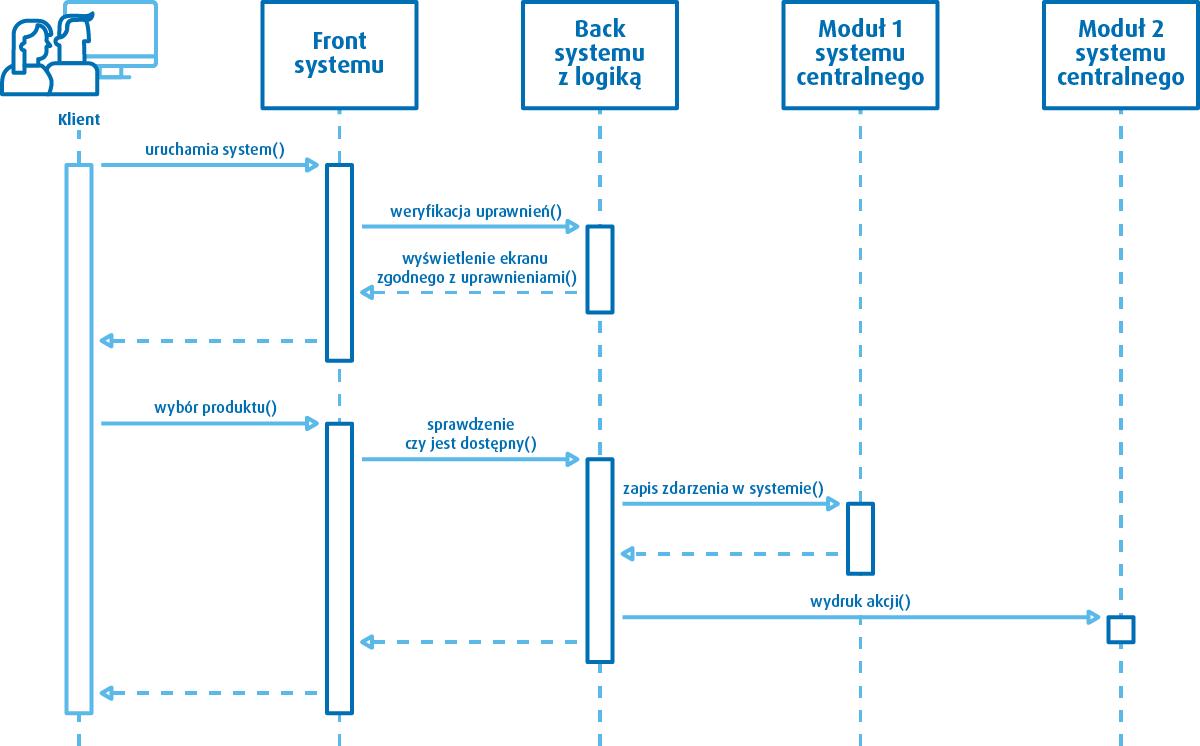 Model BPMN - przykładowy proces