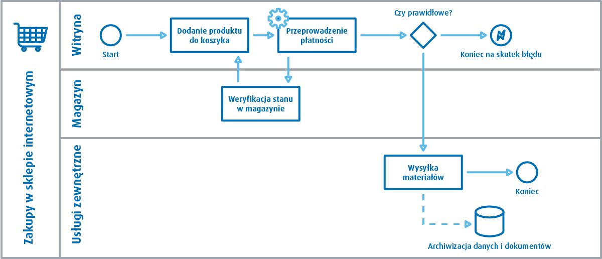 modelowanie procesów BPMN