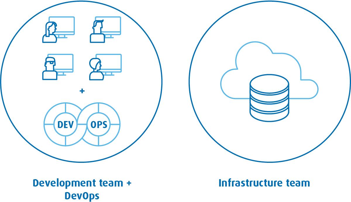 DevOps Engineer jako członek zespołu Software Development aktywnie uczestniczy wprocesie rozwoju kodu produktu lub danych narzędzi.
