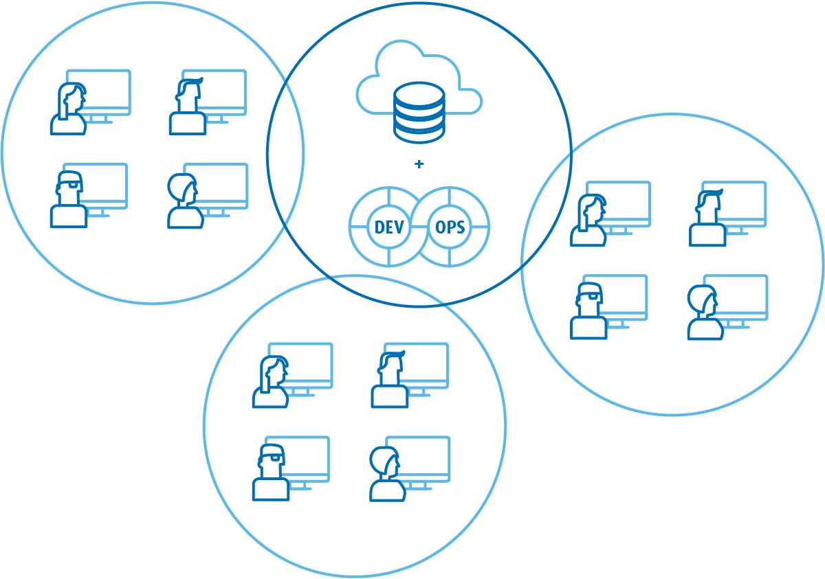 W jednym zespole może być kilku DevOpsów wspierających różne procesy, m. in. programowania, utrzymania iautomatyzacji.