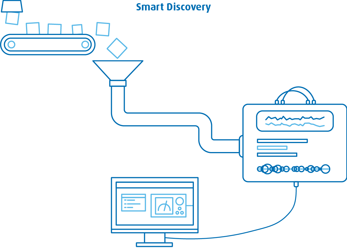 Smart Discovery SAP