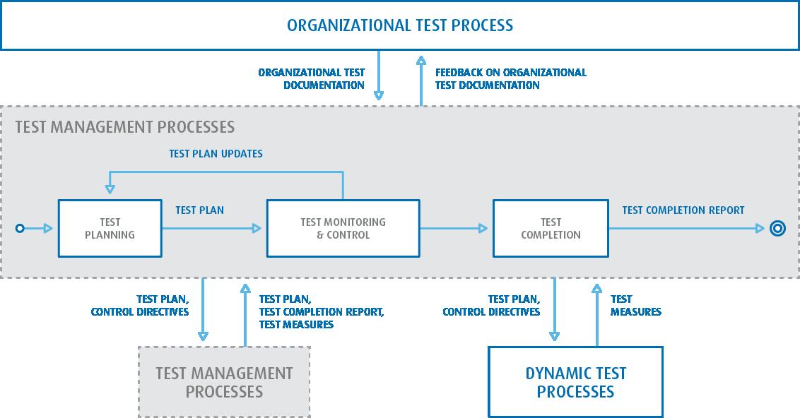 Proces testowy ISO 29119 JCommerce