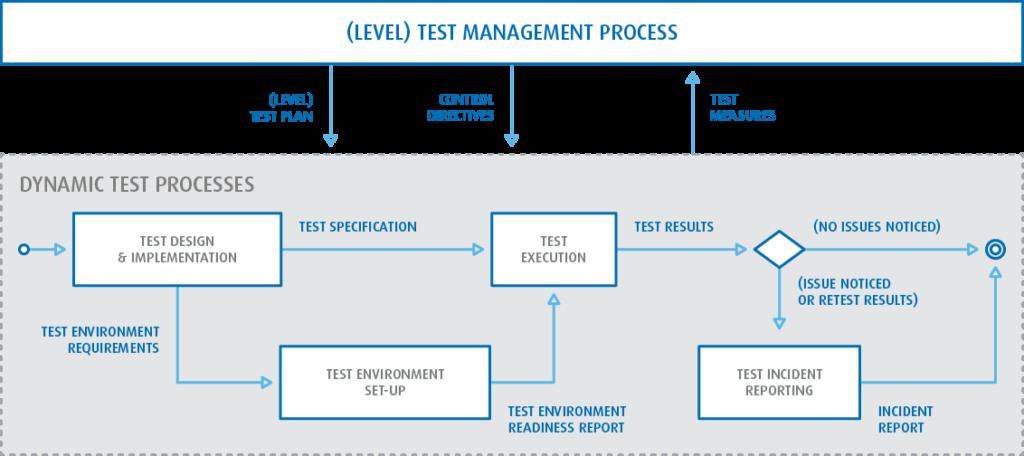 JCommerce test proces