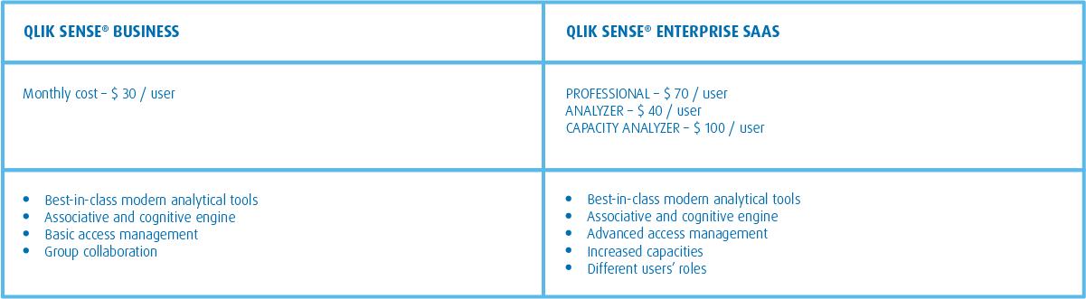 Qlik Sense Business and Enterprise