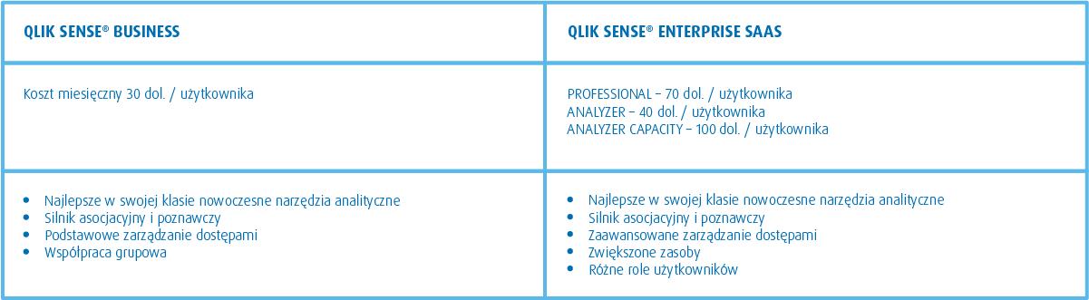 Qlik Sense Business iEnterprise