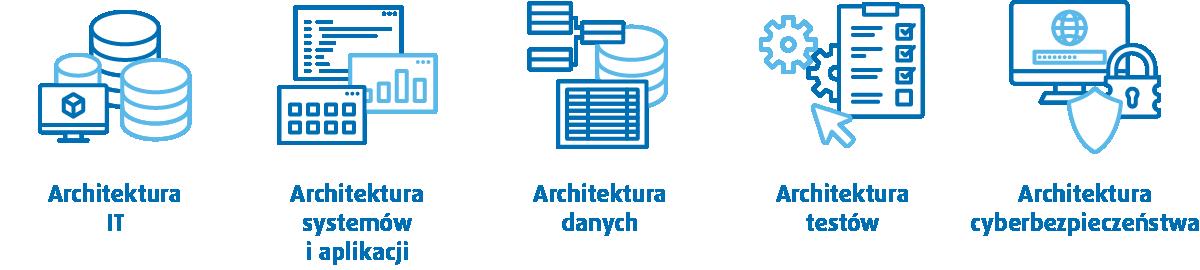Czym jest architektura IT