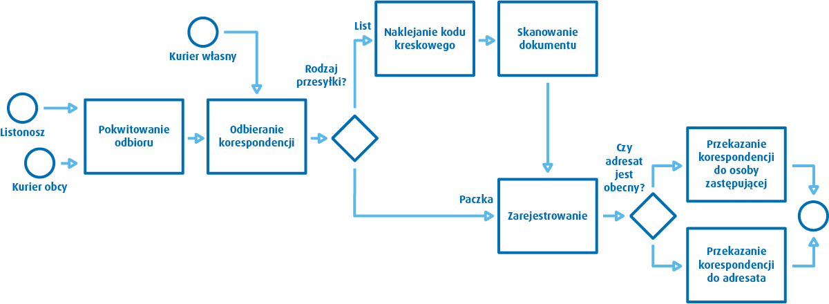 Diagram BPMN