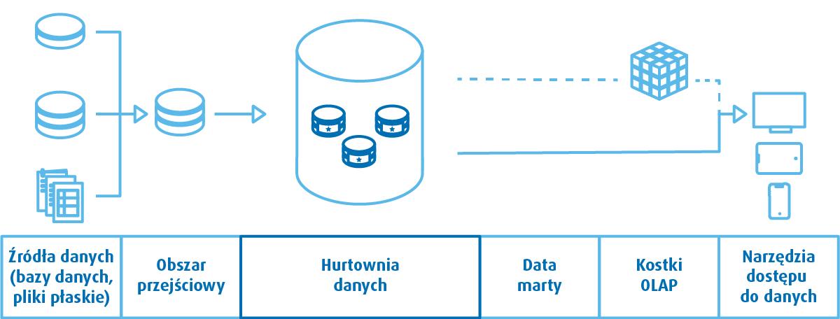 Schemat architektury hurtowni danych wgKimballa