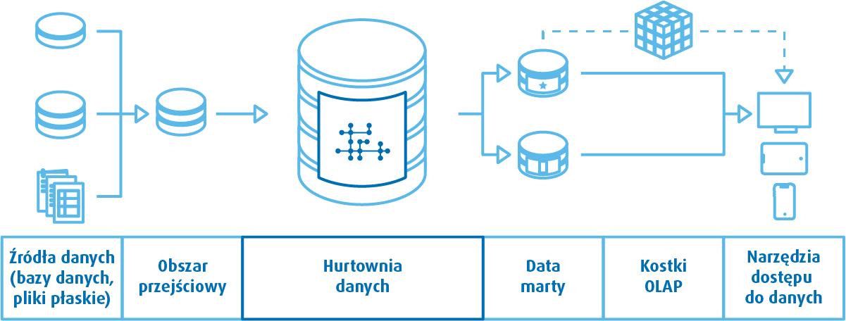 Schemat architektury Linstedta - architektura hurtowni danych