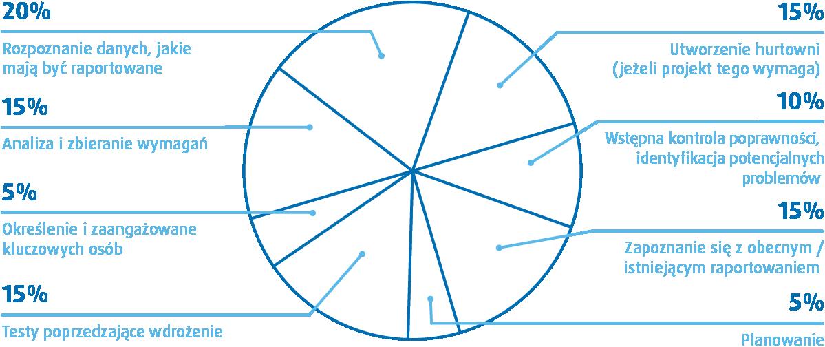 Analiza przedwdrożeniowa - opis prac