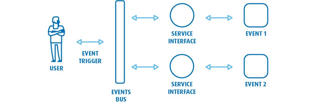 W architekturze sterowanej zdarzeniami, tozdarzenia inicjują kolejne zadania pomiędzy komponentami systemu.