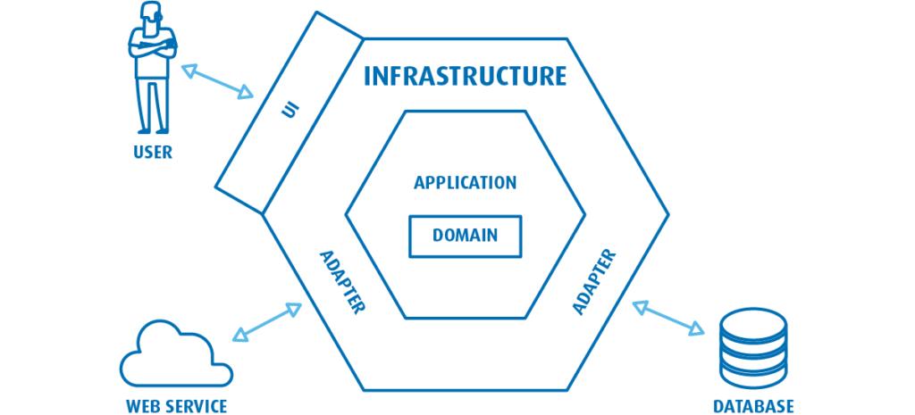 Przygotowując opis architektury systemu wykorzystujemy różne wzorce architektury oprogramowania, wtym architekturę porty iadaptery.