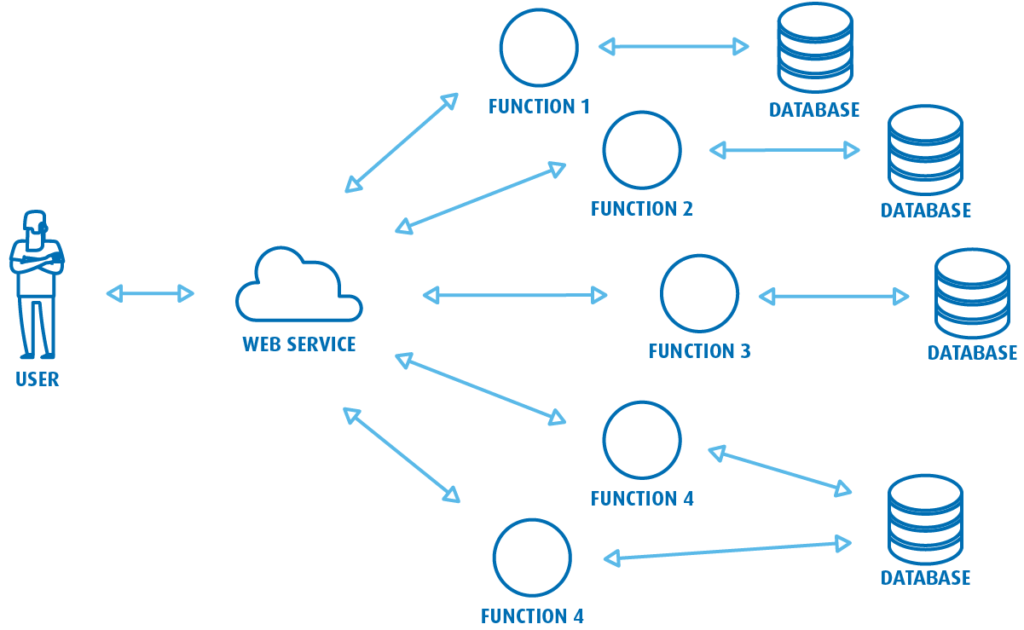 Tworzone przeznasze zespoły programistów oprogramowanie często bazuje namikroserwisowej architekturze oprogramowania.