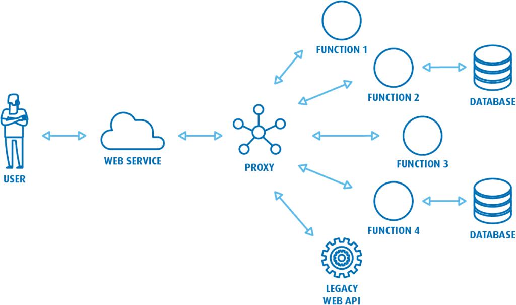 Severless toprzykład architektury pozwalający tworzyć elastyczne systemy ioprogramowanie.