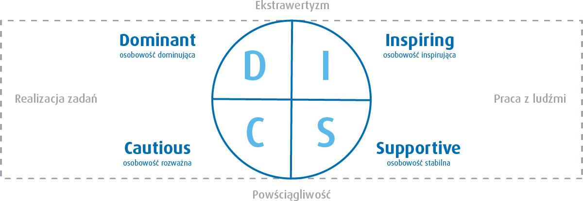 Model DISC - 4 typy osobowości