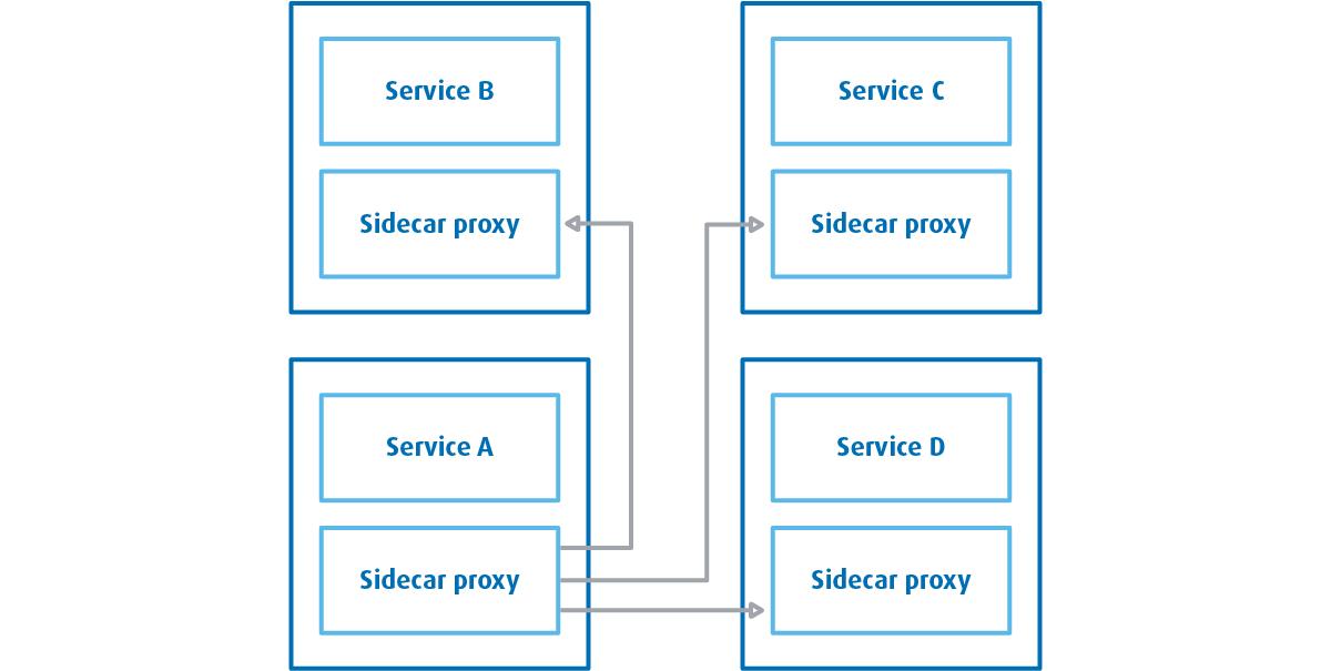 sidecar_proxy Service Mesh