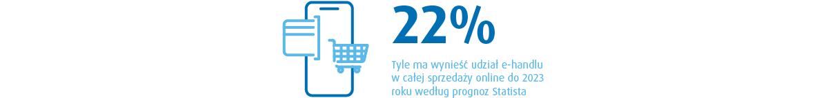 udział e-handlu wsprzedaży online według progznozy Statista
