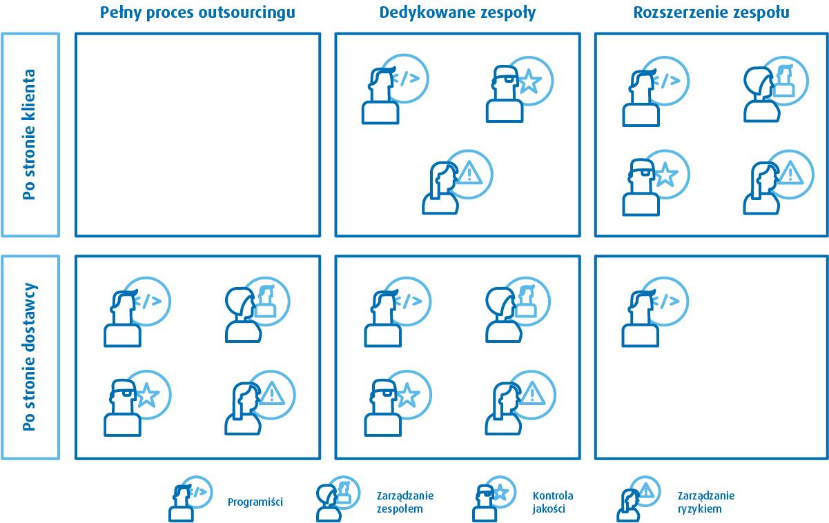 Outsourcing IT. Modele zarządzania procesem outsourcingu usług informatycznych.