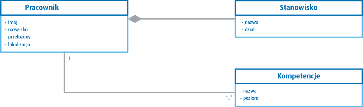 UML diagram klas