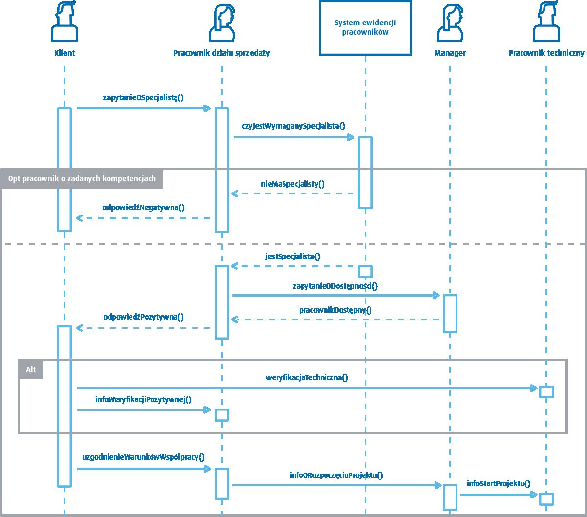 UML - diagram sekwencji