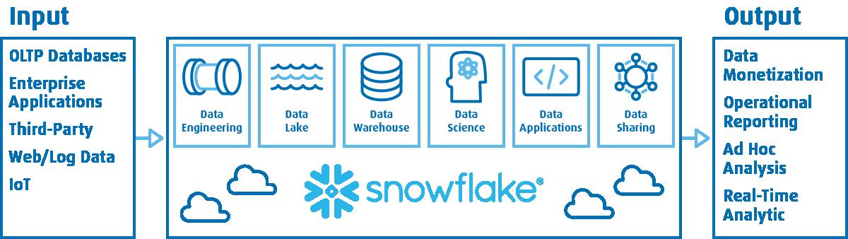Snowflake - dane inarzędzia