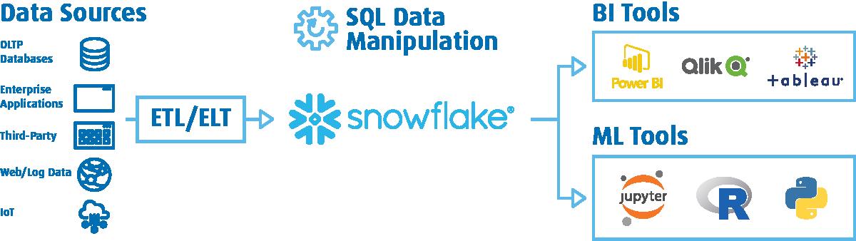 Snowflake - baza danych wchmurze